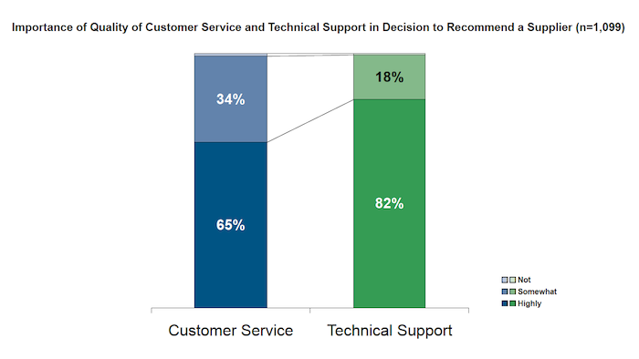 Importance of Cust Service and Tech Support